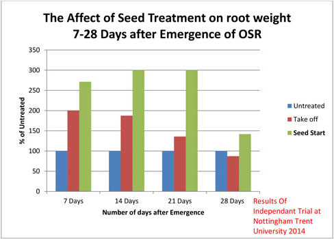 Affect of seed treatment on root weight